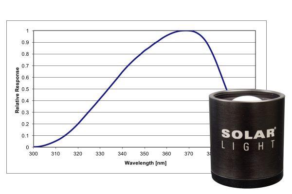 spectral response testing